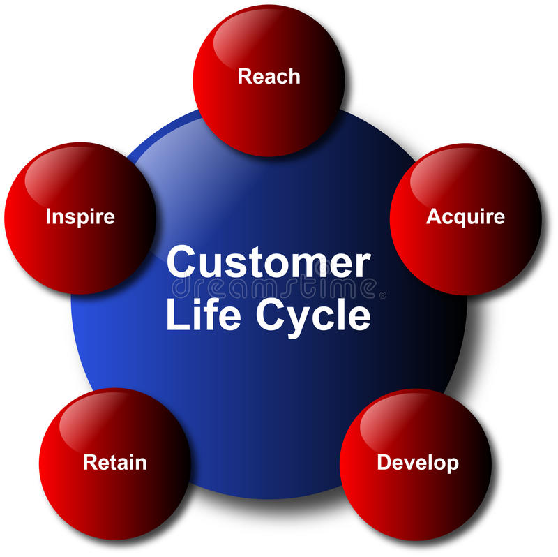 Schema di Busines del ciclo di vita del cliente illustrazione di stock