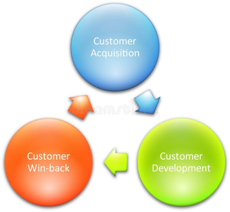 Schema di ciclo di vita del consumatore illustrazione di stock