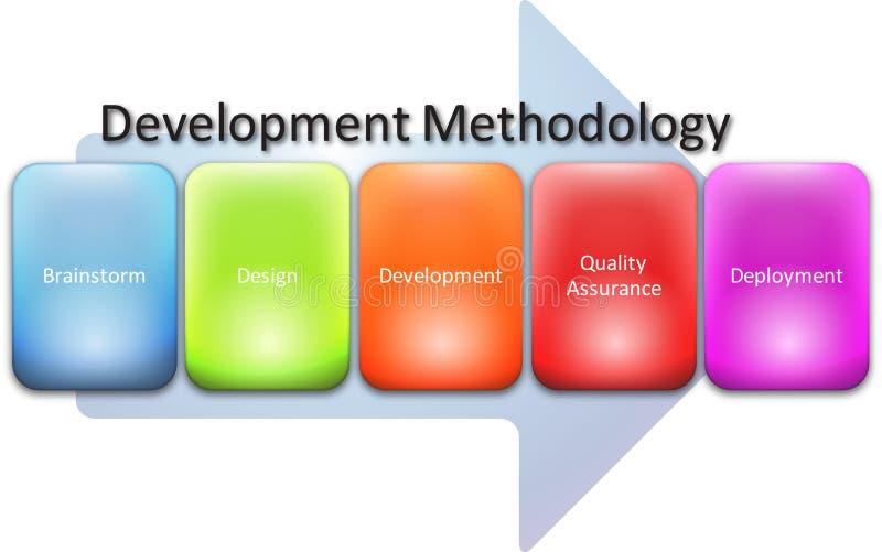 Schema di processo di metodologia di sviluppo illustrazione di stock