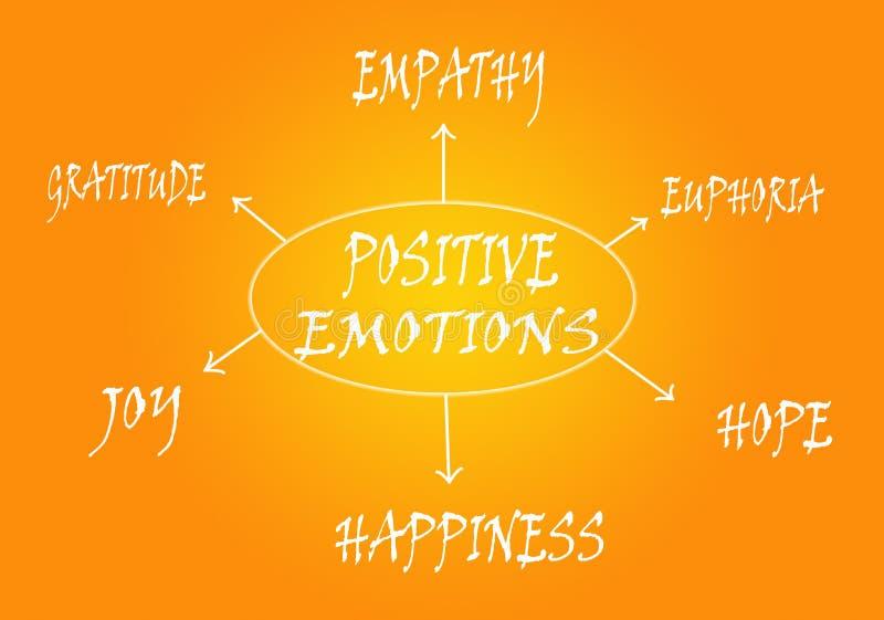 Schema positivo di emozioni illustrazione di stock