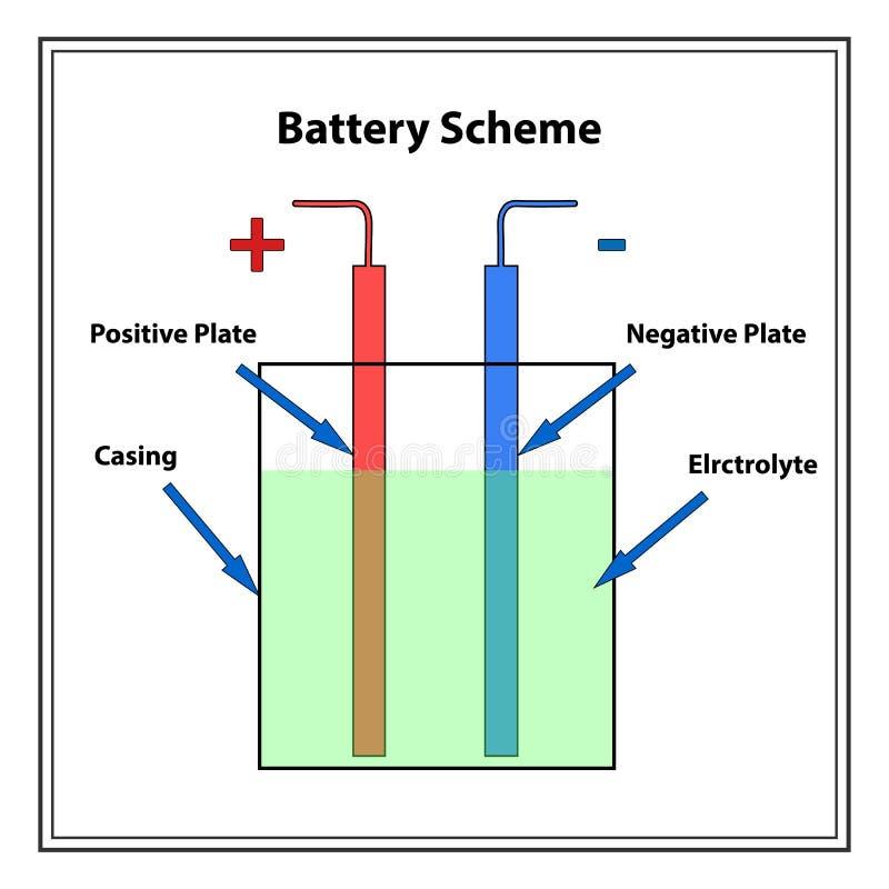Schema semplice della batteria illustrazione vettoriale
