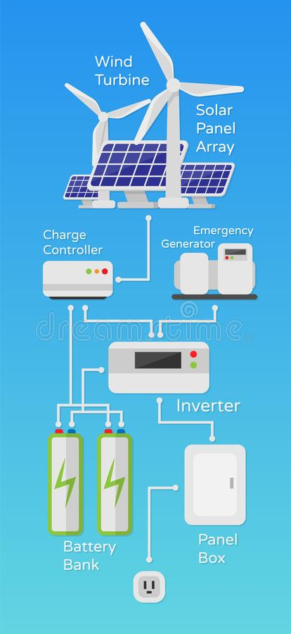 Schema solare del sistema di energia eolica dell'illustrazione del lavoro in uno stile piano isolata illustrazione di stock