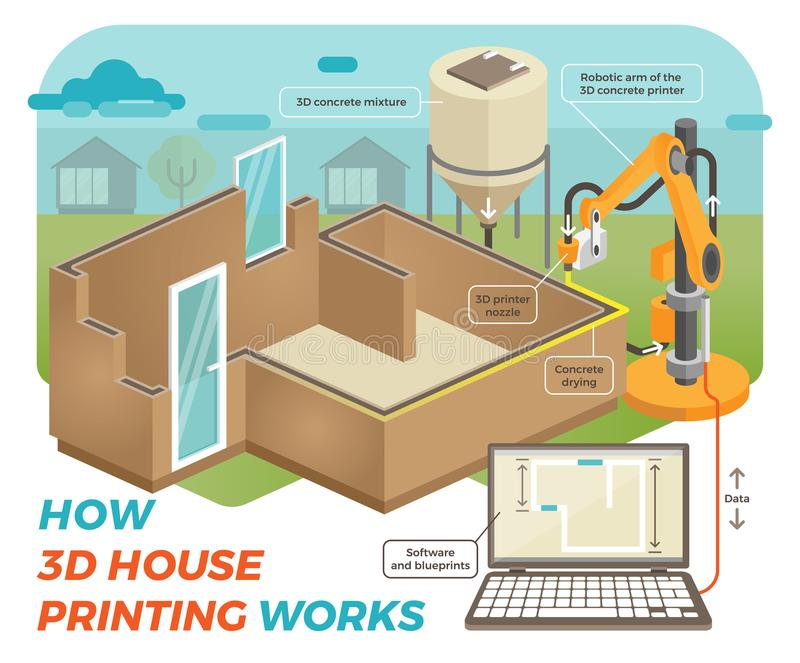 How 3D House Printing Works vector illustration