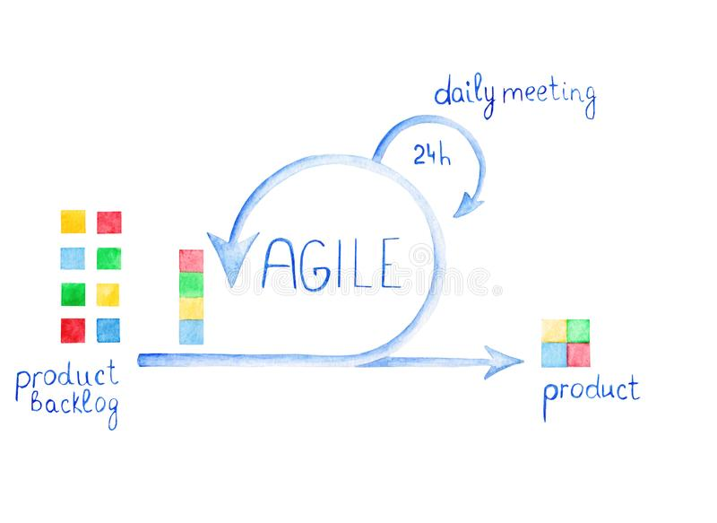 Scheme of Agile Methodology. Scrum daily meeting. Development process royalty free illustration