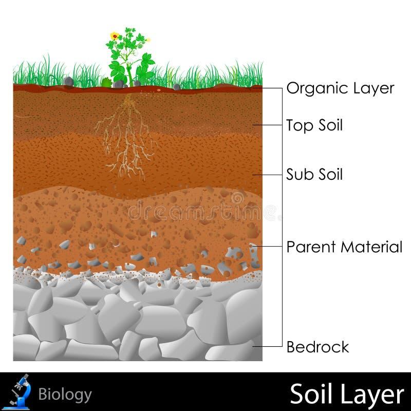 Schicht Boden stock abbildung