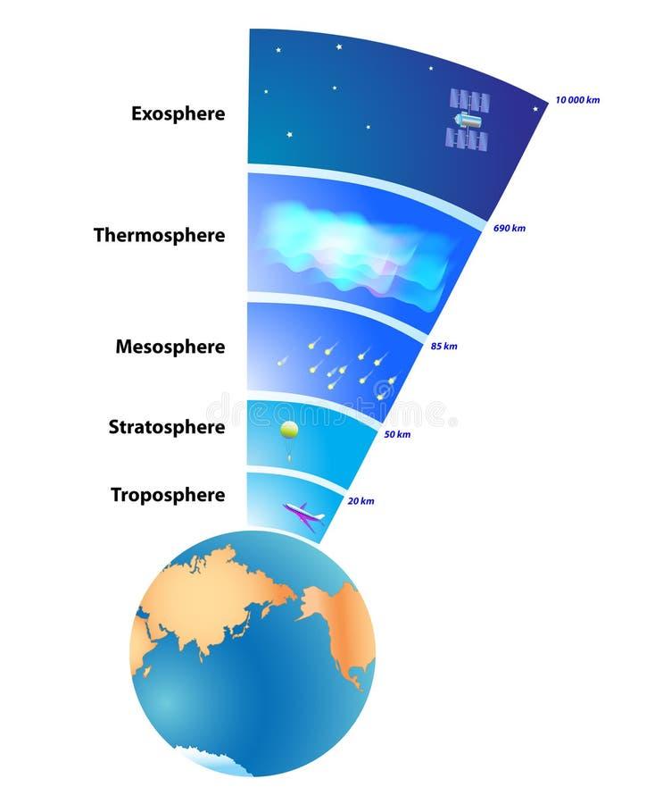 Schichten Atmosphäre der Erde stock abbildung