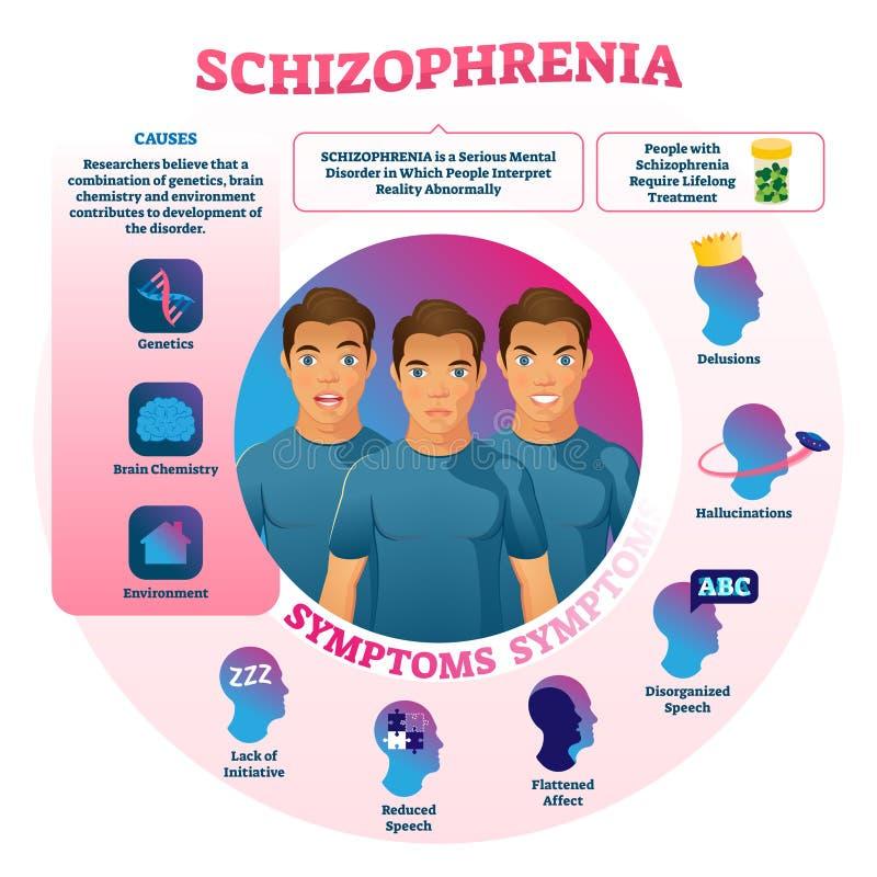 Schizofrenie vectorillustratie Geëtiketteerde geestelijke abnormale gedragsziekte royalty-vrije illustratie