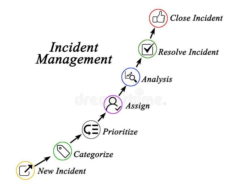 Schritte im Vorfall-Management lizenzfreie abbildung