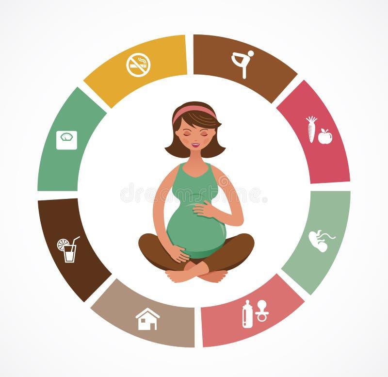 Schwangerschaft und Geburt infographics, Yoga vektor abbildung