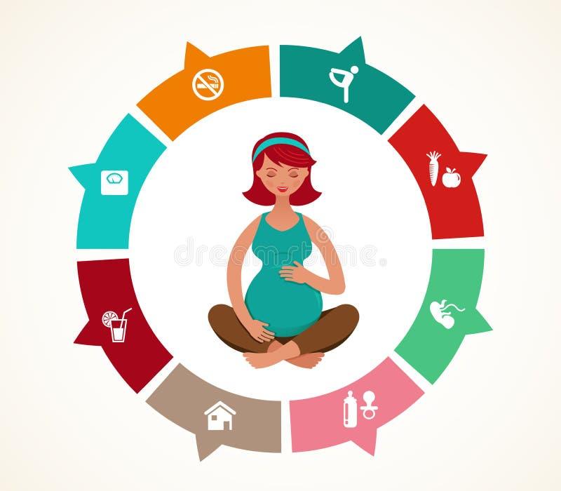 Schwangerschaft und Geburt infographics, Yoga lizenzfreie abbildung
