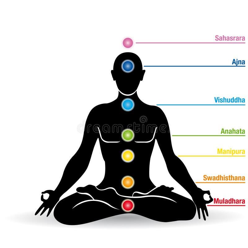 Schwarzes Schattenbild des Mannes Yoga in Lotosblumenposition mit chakras Namen tuend vektor abbildung