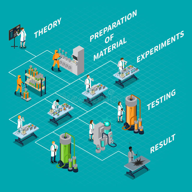 Science And People Flowchart. Science and people isometric flowchart with theory and experiments symbols vector illustration royalty free illustration