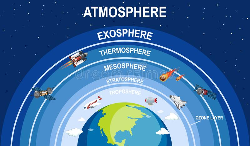 Science poster design for earth atmosphere stock illustration