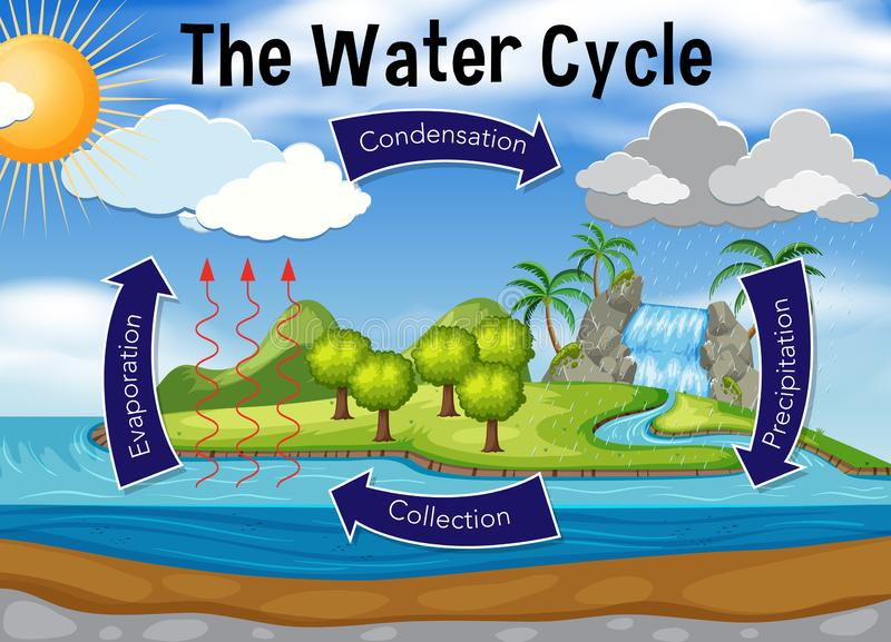 Science of water cycle royalty free illustration