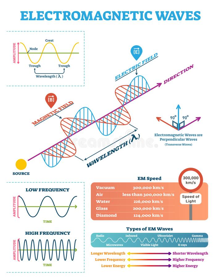 Scientific Electromagnetic Wave structure and parameters, vector illustration diagram with wavelength, amplitude and frequency. stock illustration