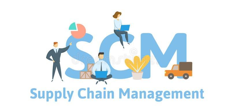 SCM -供应链管理 与主题词、信件和象的概念 平的传染媒介例证 查出在白色 皇族释放例证