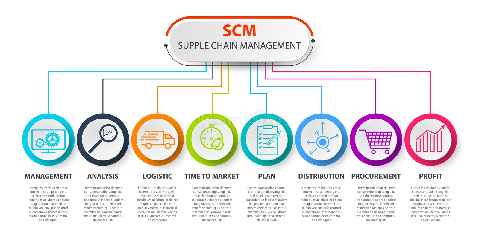 SCM - Concep del supply chain management Modello di concetto di SCM supply chain management di infographics illustrazione vettoriale