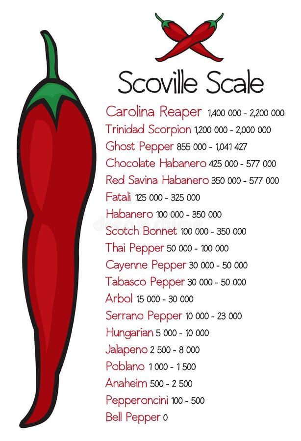 Scoville upału skala vectorScoville pieprzu upału skala wektor royalty ilustracja