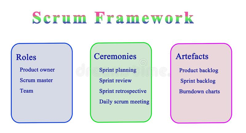 Scrum Framework. Roles, Ceremonies, and Artifacts royalty free illustration