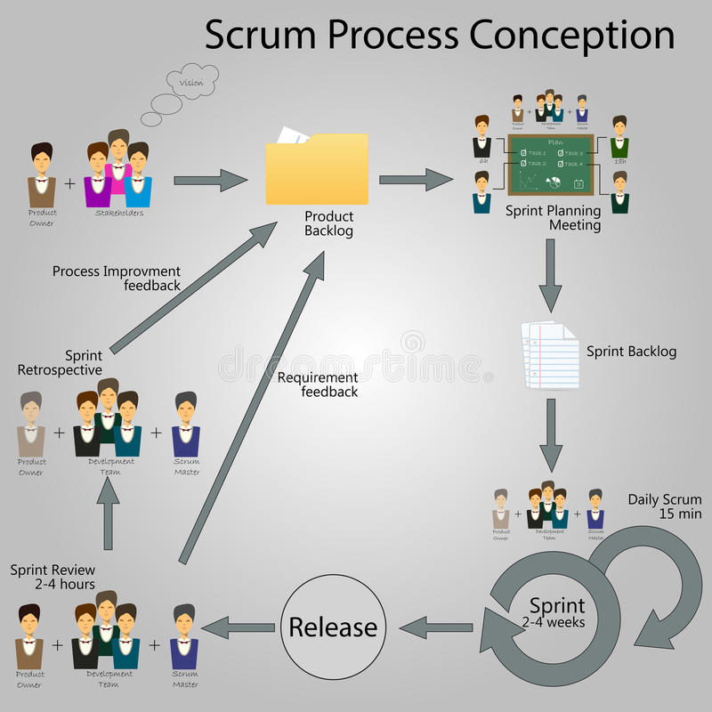 Scrum Infographic with elements royalty free stock photography