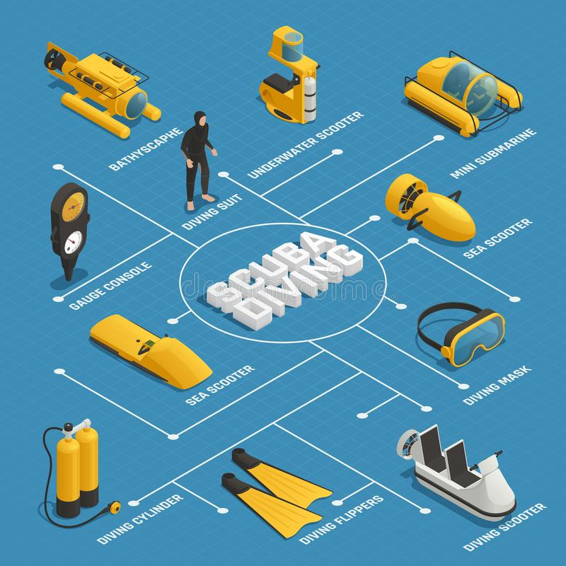 Scuba Diving Equipment Isometric Flowchart. Poster with mini submarine bathyscaphe underwater sea scooters flippers mask vector illustration stock illustration