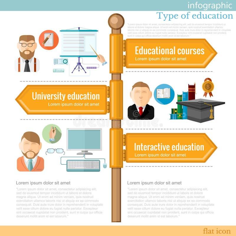 Señal de tráfico infographic con diversos tipos de educación ilustración del vector