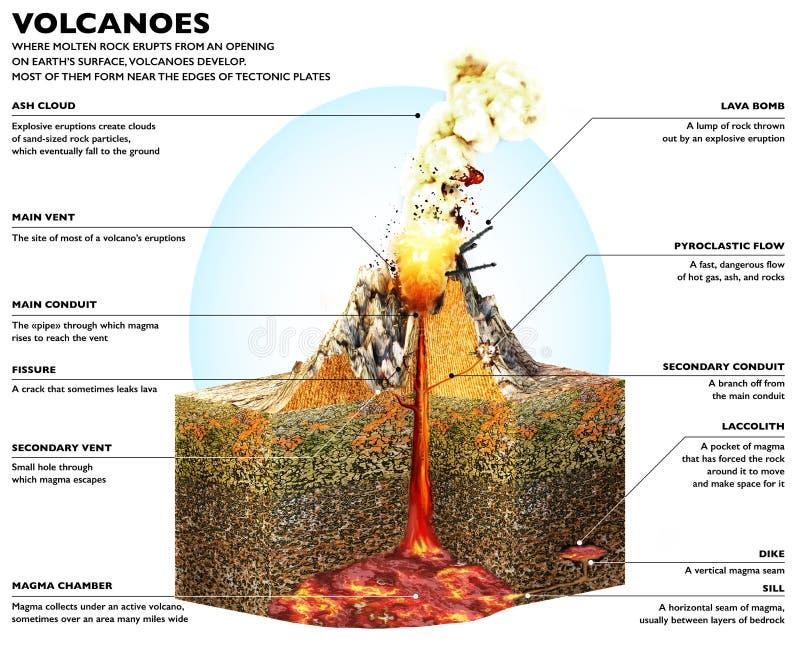 Se??o de um vulc?o, de um esquema estrutural e de uma se??o do terreno ilustração stock
