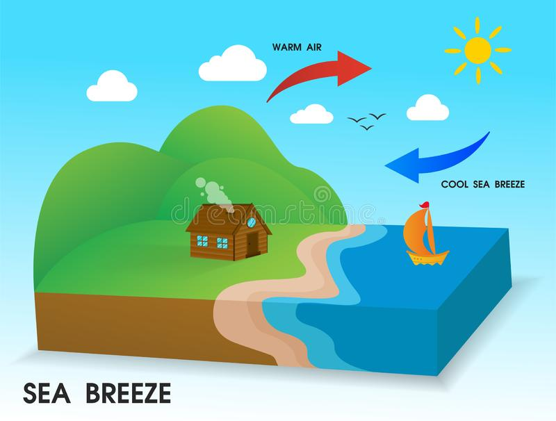 Sea breeze. The cold wind blows from the sea to the coast in the daytime.  vector illustration