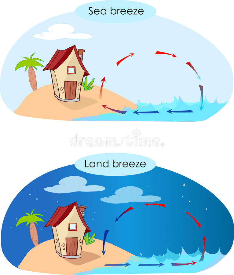 Sea breeze and land breeze. Vector illustratiion of a sea breeze and land breeze stock illustration