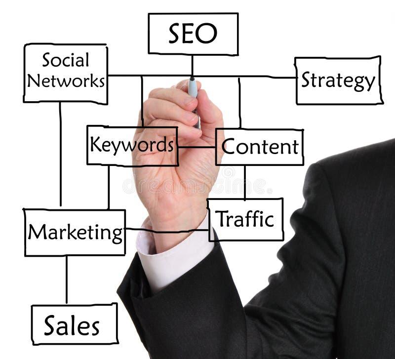 Search Engine Optimization (SEO) royalty free stock photos