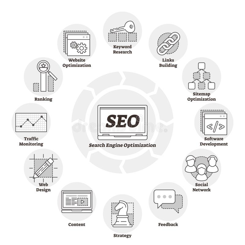 Search engine optimization or SEO vector illustration. Web page improvement. Search engine optimization or SEO vector illustration. Labeled web page improvement stock illustration