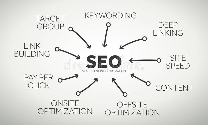 Search engine Optimization terms stock illustration