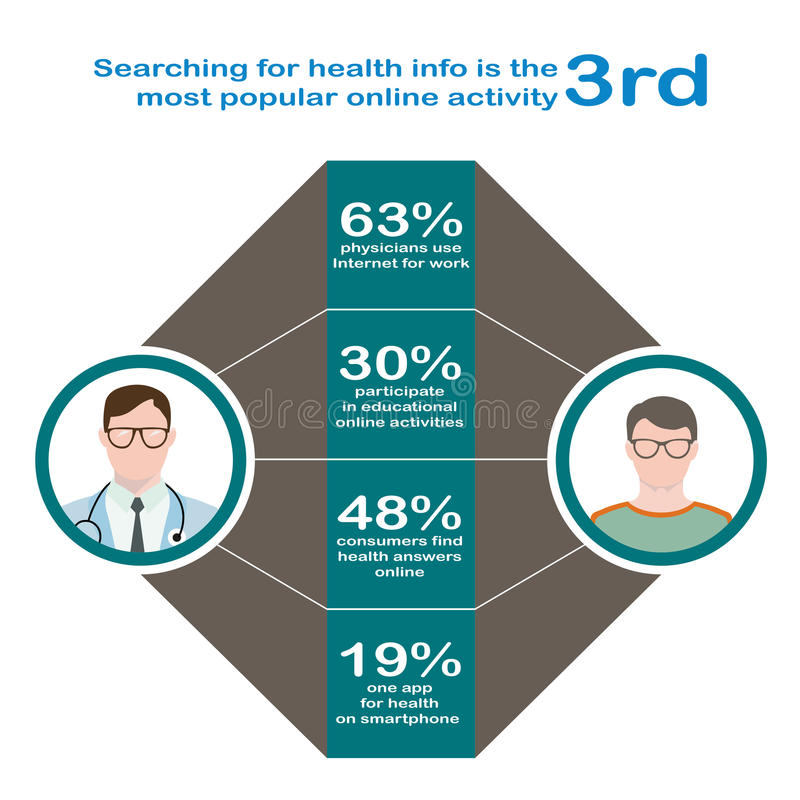 Searching for health. Infographics in flat style. Interaction of the patient with glasses and a sweater. A doctor in glasses with phonendoscope online stock illustration