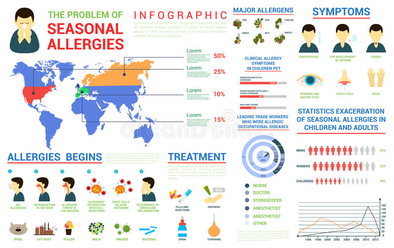 Seasonal allergies infographic and world map. Bar and circle charts. Major plant or animal allergens. Symptoms and chronological treatment illustrations, For stock illustration