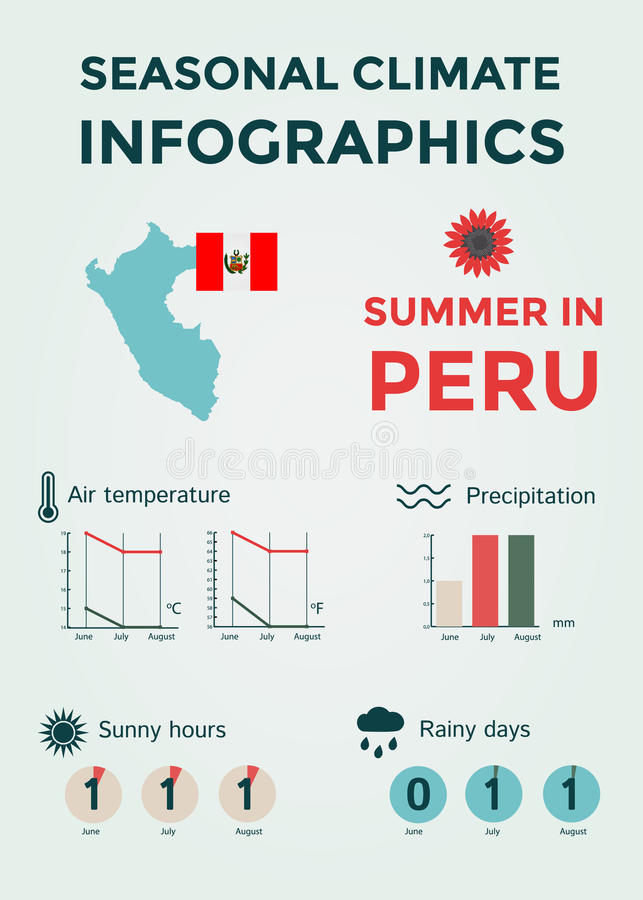 Seasonal Climate Infographics. Weather, Air and Water Temperature, Sunny Hours and Rainy Days. Summer in Peru royalty free stock photo