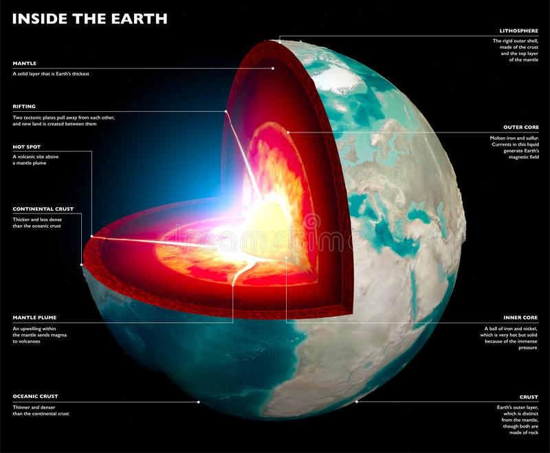 Section of the Earth, globe. Core and soil layers. Earth`s surface and ground section. 3d rendering. Earth on a black background royalty free illustration