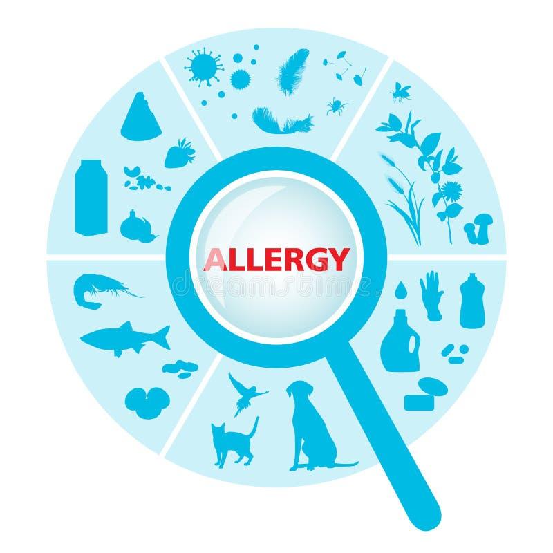 Sector con los alergénicos ilustración del vector