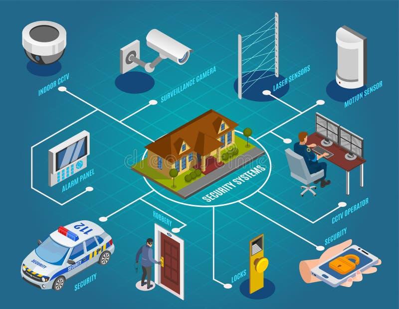 Security Systems Isometric Flowchart. With surveillance cameras laser sensors indoor cctv electronic locks alarm burglar vector illustration stock illustration