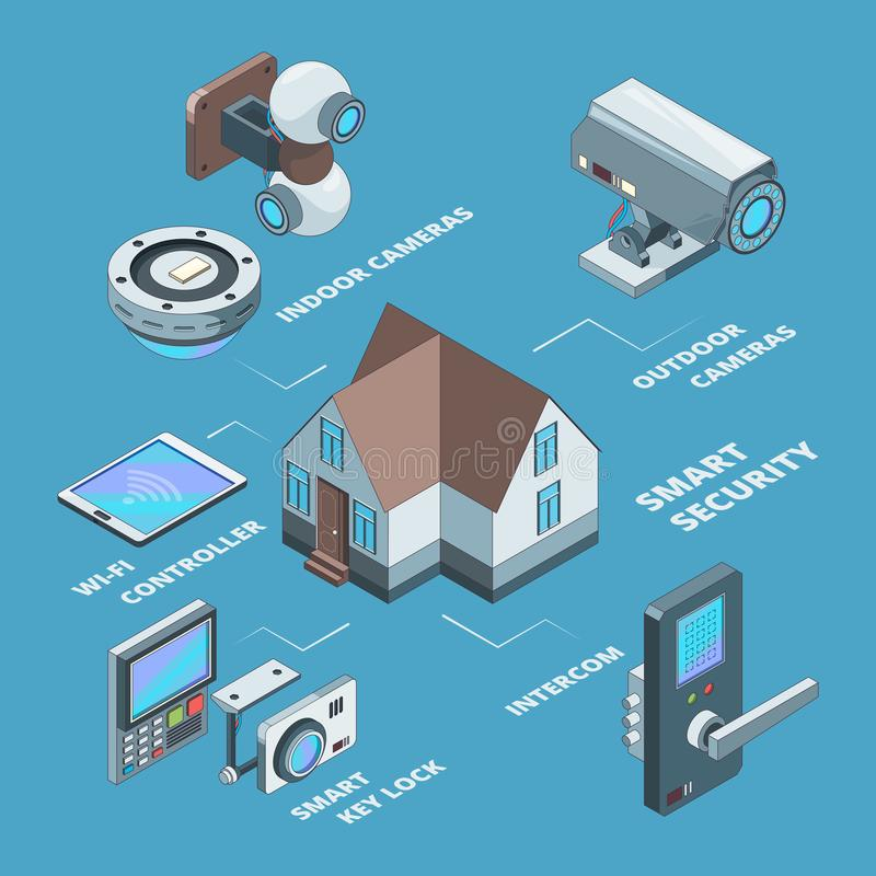 Security systems. Surveillance wireless cameras smart home secure safety code for padlock concept isometric vector vector illustration