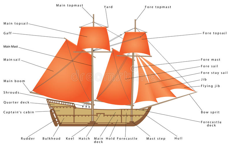Download Segelbåt vektor illustrationer. Illustration av antikviteten - 78727767