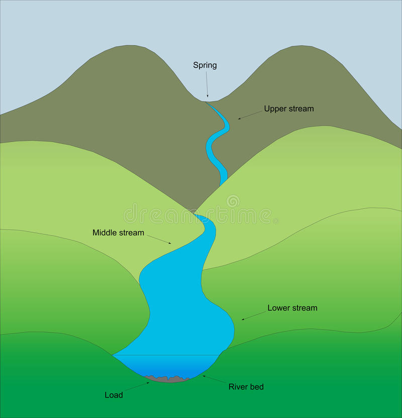Segmentos de uma ilustração do rio foto de stock royalty free
