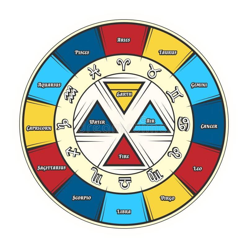 Segni del cerchio dello zodiaco royalty illustrazione gratis