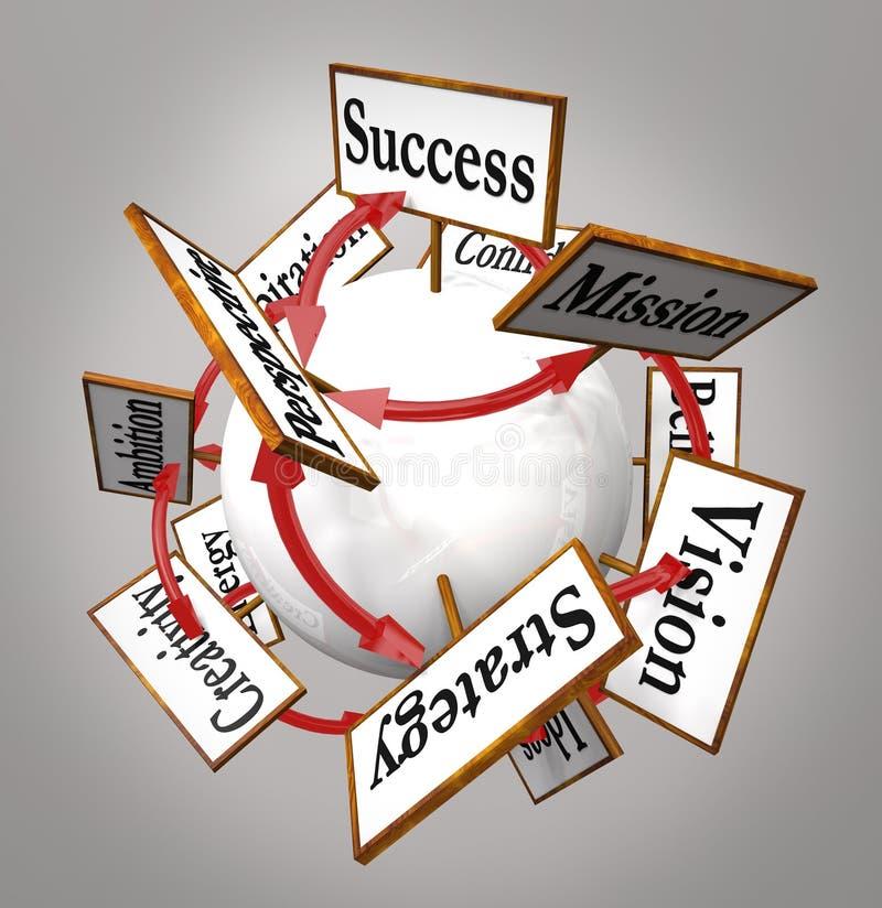 Segni di visione di direzione di pianificazione della missione di strategia sulla sfera royalty illustrazione gratis