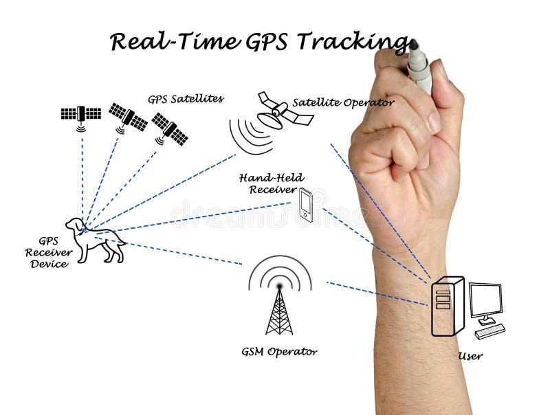 Seguimento de GPS do tempo real imagem de stock