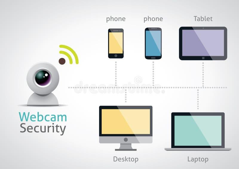 Segurança da câmera de Web - vetor infographic ilustração royalty free