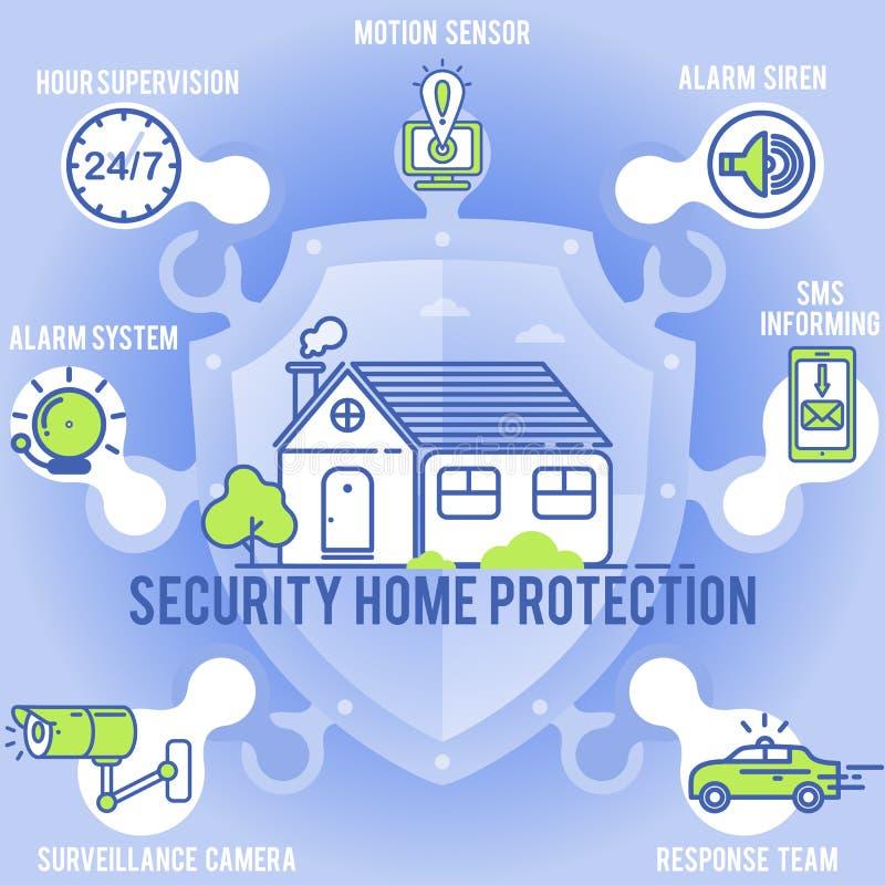 Segurança da casa Sistema do controle de acesso e de alarme ilustração royalty free