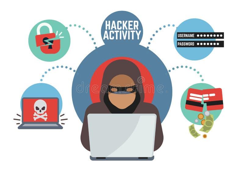 A segurança e a proteção em linha, hacker criminoso espiam no Internet Conceito em linha do vetor do ladrão do dinheiro ilustração royalty free