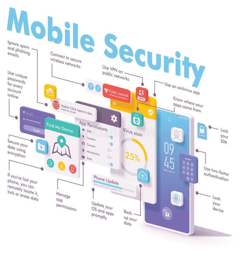Seguridad del vector y concepto móviles de la protección de datos ilustración del vector