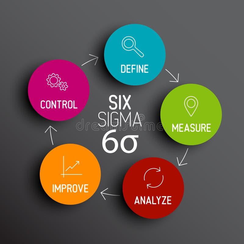 Seis conceitos do esquema do diagrama do sigma ilustração do vetor