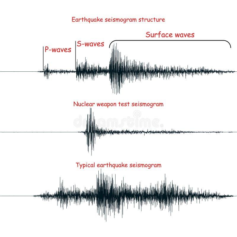 Seismogram σύνολο γραφικών παραστάσεων ελεύθερη απεικόνιση δικαιώματος